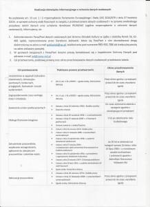 Realizacja obowiązku informacyjnego o ochronie danych osobowych - 1